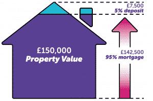 95 Percent Mortgages in Nottingham